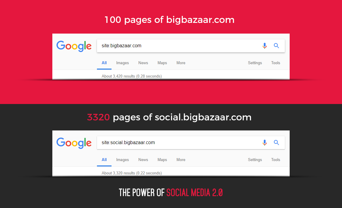big bazaar casestudy social media 2.0